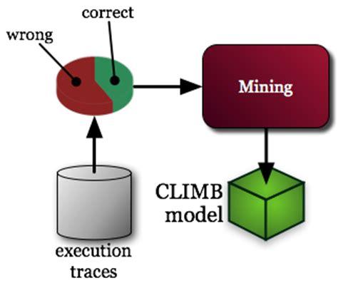 Algorithmic verification work