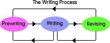 Essay writing sandwich diagram - tuttodipendenticom
