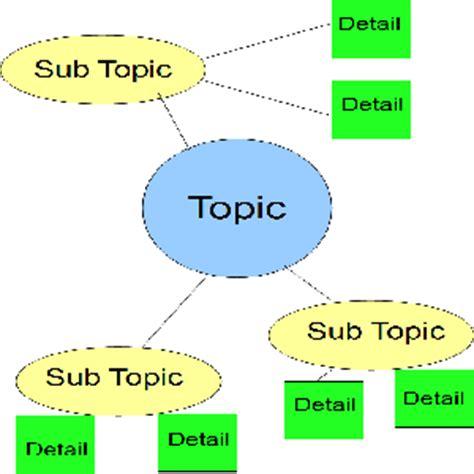 Writing diagrams essays